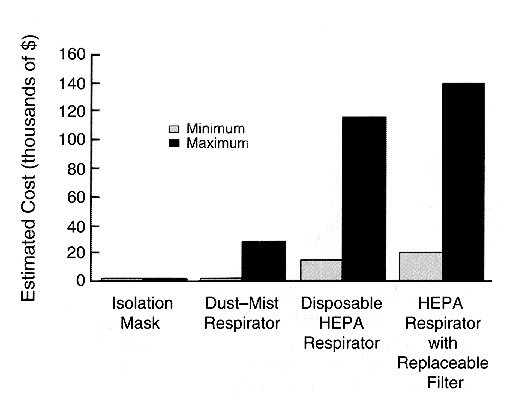 The Use of High-Efficiency Particulate Air-Filter