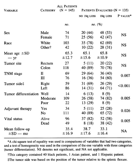 Allelic Loss Of Chromosome 18q And Prognosis In Colorectal Cancer Nejm