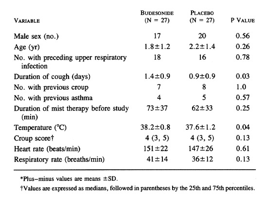 Table 1. Characteristics of Patients at Entry into the Study.  sc 1 st  New England Journal of Medicine & Nebulized Budesonide for Children with Mild-to-Moderate Croup | NEJM