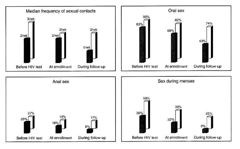 Figure 1. Sexual Practices among 124 Couples Using Condoms Consistently  (Solid Bars) and 121 Couples Using Condoms Inconsistently (Open Bars).
