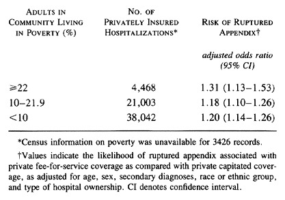 Insurance-Related Differences in the Risk of Ruptured ...