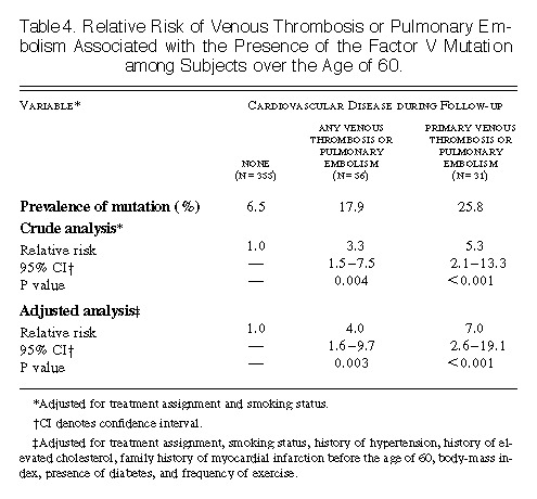 Relative Risk Of Venous Thrombosis Or Pulmonary Embolism Associated With The Presence Factor V Mutation Among Subjects Over Age 60
