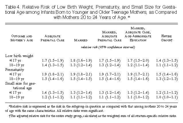 Association of Young Maternal Age with Adverse Reproductive