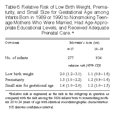 Another Study Implicates Maternal >> Association Of Young Maternal Age With Adverse Reproductive