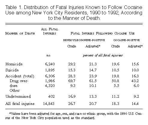Fatal Injuries After Cocaine Use As A Leading Cause Of Death Among