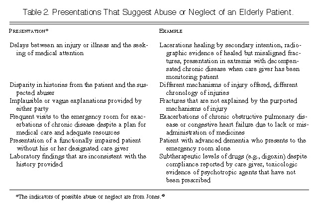 Abuse And Neglect Of Elderly Persons Nejm