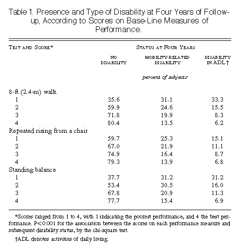 Lower-Extremity Function in Persons over the Age of 70 Years as a