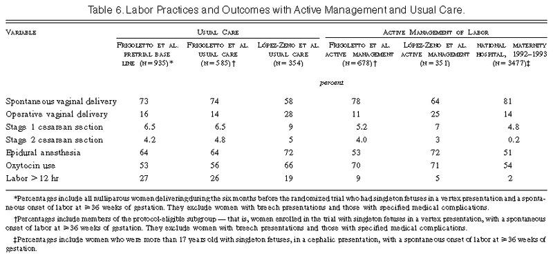 A Clinical Trial of Active Management of Labor | NEJM