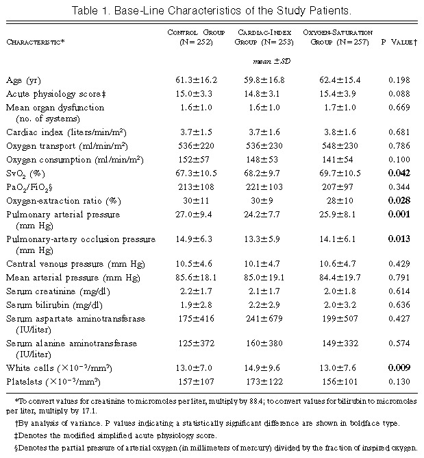 A Trial of Goal-Oriented Hemodynamic Therapy in Critically Ill