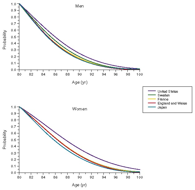 Survival after the Age of 80 in the United States, Sweden