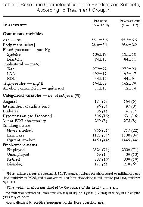 Table 1 Base Line Characteristics Of The Randomized Subjects According To Treatment Group