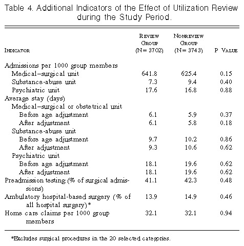 Effect of Utilization Review in a Fee-for-Service Health Insurance ...
