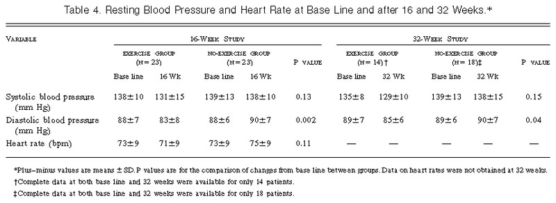 Effects of Regular Exercise on Blood Pressure and Left Ventricular