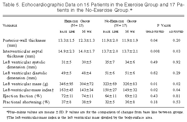 Effects of regular exercise on blood pressure and left for 101 great american poems table of contents