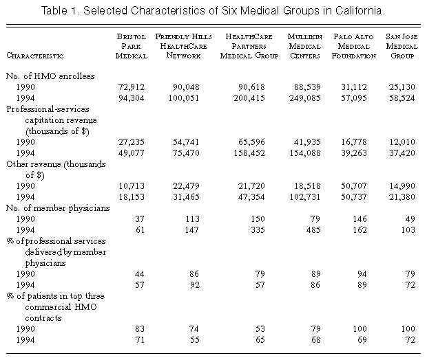 The Growth of Medical Groups Paid through Capitation in California