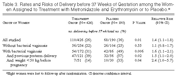 Reduced Incidence of Preterm Delivery with Metronidazole and