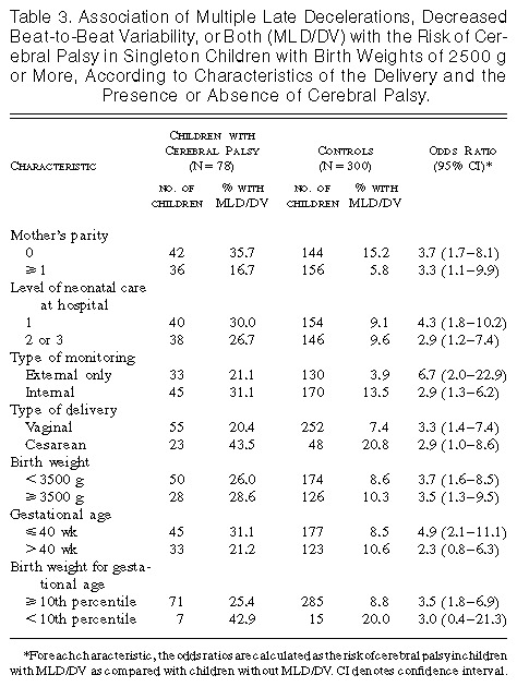 Uncertain Value Of Electronic Fetal Monitoring In Predicting