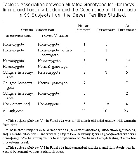 Table 2 Association Between Mutated Genotypes For Homocystinuria And Factor V Leiden The Occurrence Of Thrombosis In 33 Subjects From Seven