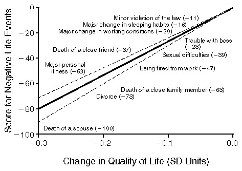 Assessment of Quality-of-Life Outcomes   NEJM