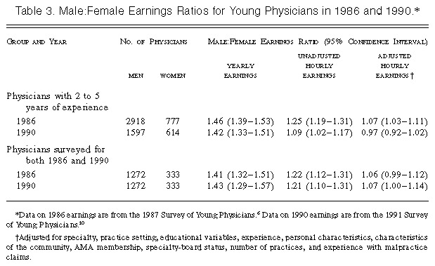 Differences in Earnings between Male and Female Physicians
