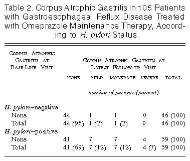Atrophic Gastritis and Helicobacter pylori Infection in