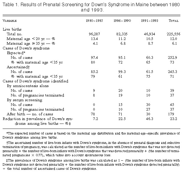 Prenatal Screening for Down\'s Syndrome in Maine, 1980 to 1993 | NEJM