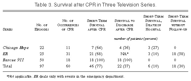 Cardiopulmonary Resuscitation on Television — Miracles and