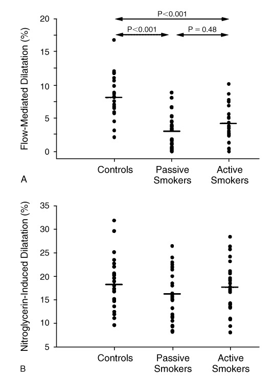 Passive Smoking and Impaired Endothelium-Dependent Arterial