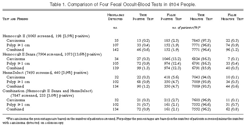 A Comparison Of Fecal Occult Blood Tests For Colorectal Cancer Screening Nejm