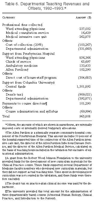 Compensation to a Department of Medicine and Its Faculty