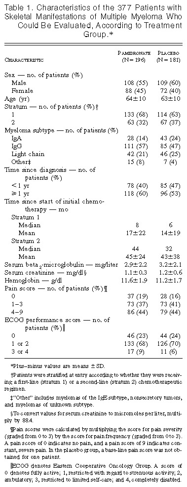 Efficacy of Pamidronate in Reducing Skeletal Events in