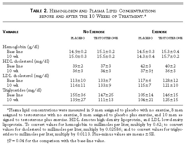 Hemoglobin and Plasma Lipid Concentrations before and after the 10 Weeks of  Treatment.