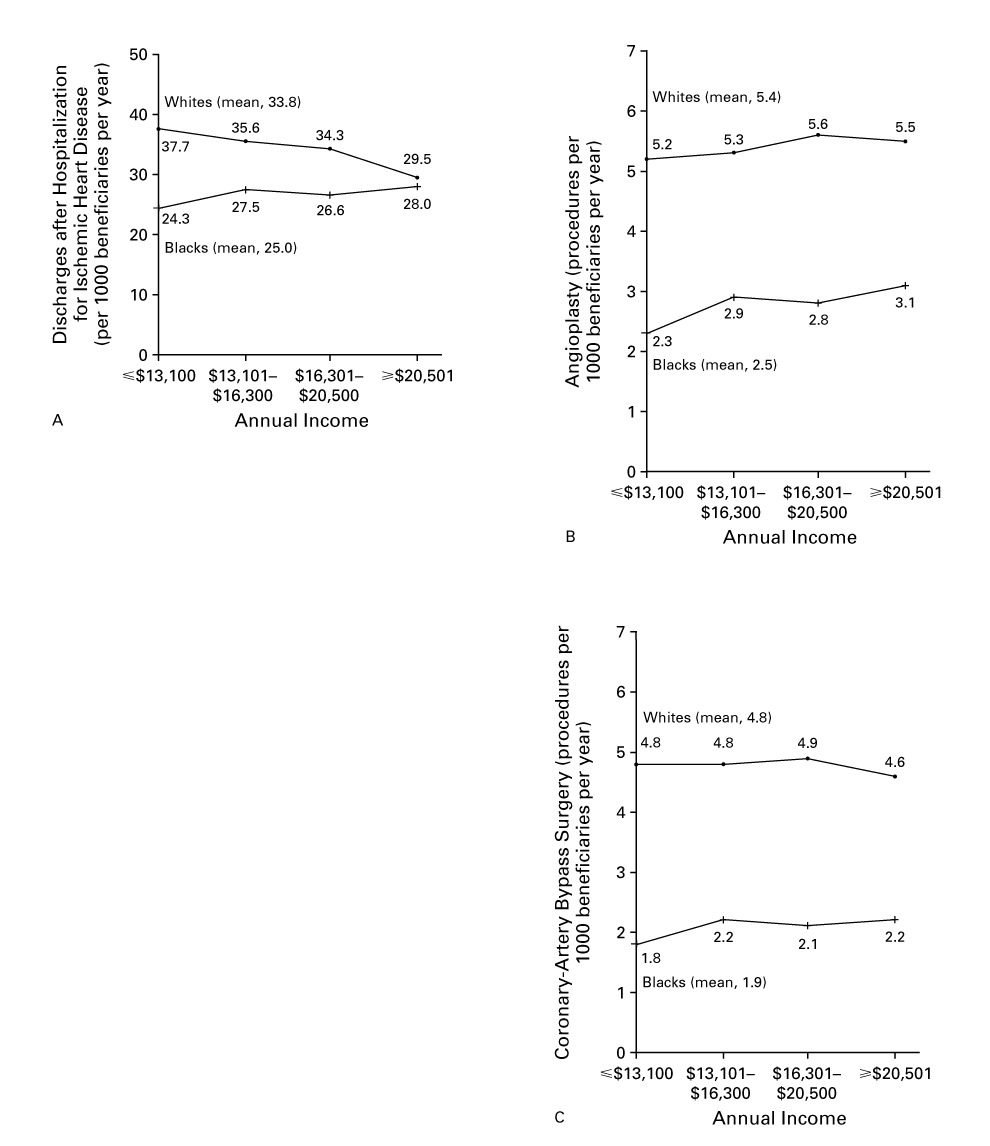 Effects of Race and Income on Mortality and Use of Services among ...