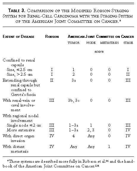 Renal cell carcinoma nejm for 101 great american poems table of contents