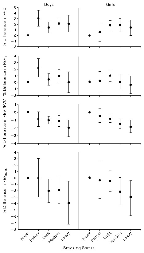 Sex-Specific Effects of Direct Exposure to Smoke on the Level of Pulmonary  Function in Children 10 to 18 Years of Age, Estimated by Regression  Analysis.