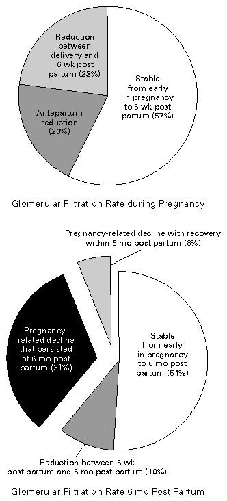 Outcome Of Pregnancy In Women With Moderate Or Severe Renal Insufficiency Nejm