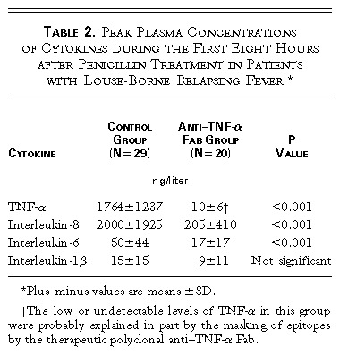 Prevention of Jarisch–Herxheimer Reactions by Treatment with