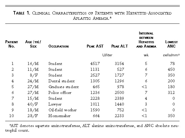 Hepatitis-Associated Aplastic Anemia | NEJM