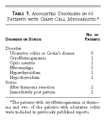 Idiopathic Giant-Cell Myocarditis — Natural History and Treatment | NEJM