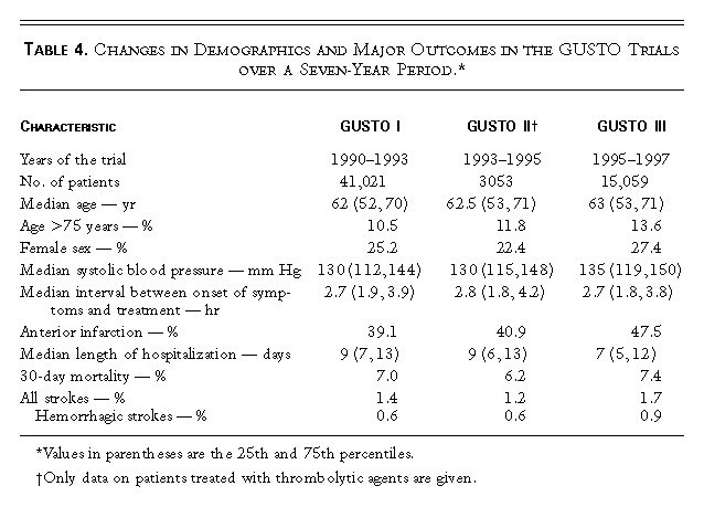 Table 4 Changes In Demographics And Major Outcomes The GUSTO Trials Over A Seven Year Period