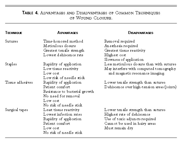 Evaluation and Management of Traumatic Lacerations | NEJM