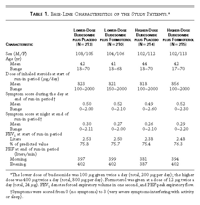 Effect of Inhaled Formoterol and Budesonide on Exacerbations of