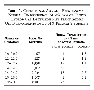 Gestational Age And Frequency Of Nuchal Translucency 3 Mm Or Cystic Hygroma As Determined By Transl Ultrasonography In 10 010 Pregnant Subjects