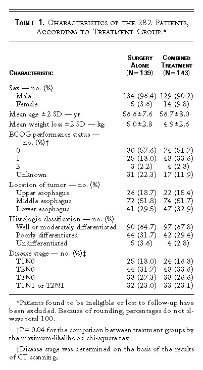 Chemoradiotherapy Followed by Surgery Compared with Surgery Alone in