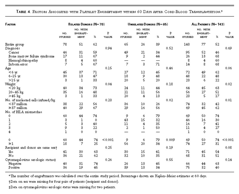 Outcome of Cord-Blood Transplantation from Related and Unrelated