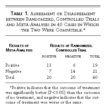 Discrepancies Between Meta Analyses And Subsequent Large Randomized