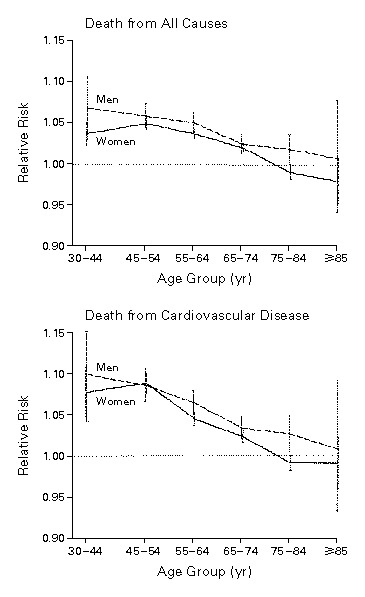 The Effect Of Age On The Association Between Body Mass Index And