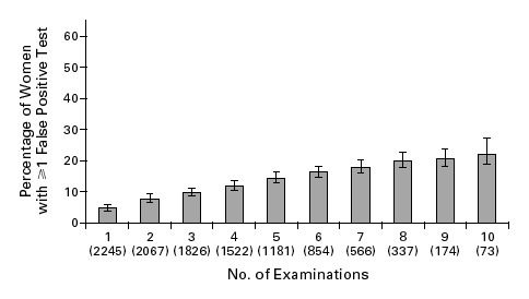 Figure 2 A Womans Estimated Risk Of Having At Least One False Positive Screening Clinical Breast Examination According To The Total Number