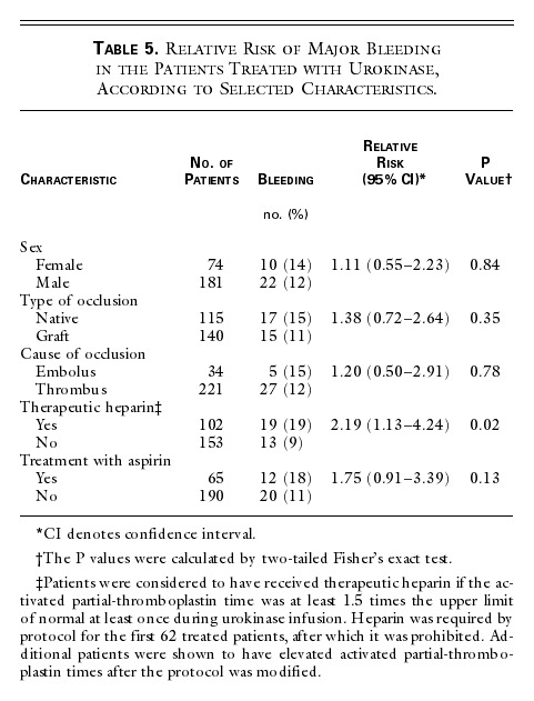 A Comparison of Recombinant Urokinase with Vascular Surgery
