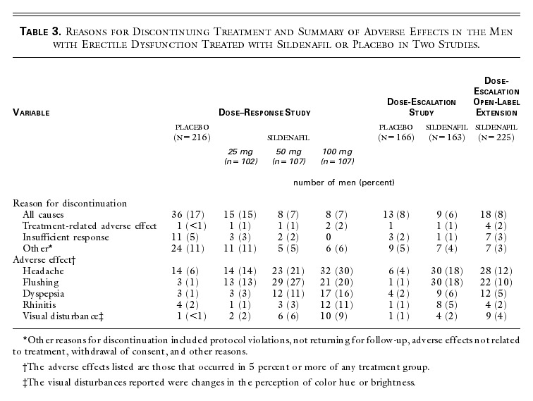 Oral Sildenafil in the Treatment of Erectile Dysfunction | NEJM